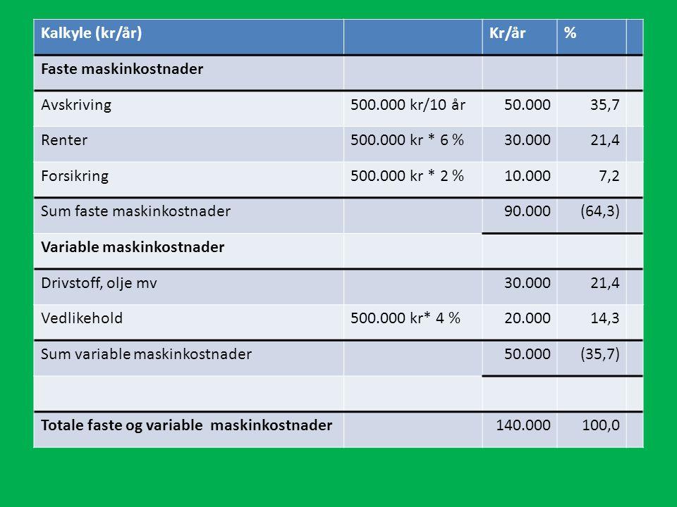 Kalkyle (kr/år)Kr/år% Faste maskinkostnader Avskriving500.000 kr/10 år50.00035,7 Renter500.000 kr * 6 %30.00021,4 Forsikring500.000 kr * 2 %10.0007,2 Sum faste maskinkostnader90.000(64,3) Variable maskinkostnader Drivstoff, olje mv30.00021,4 Vedlikehold500.000 kr* 4 %20.00014,3 Sum variable maskinkostnader50.000(35,7) Totale faste og variable maskinkostnader140.000100,0
