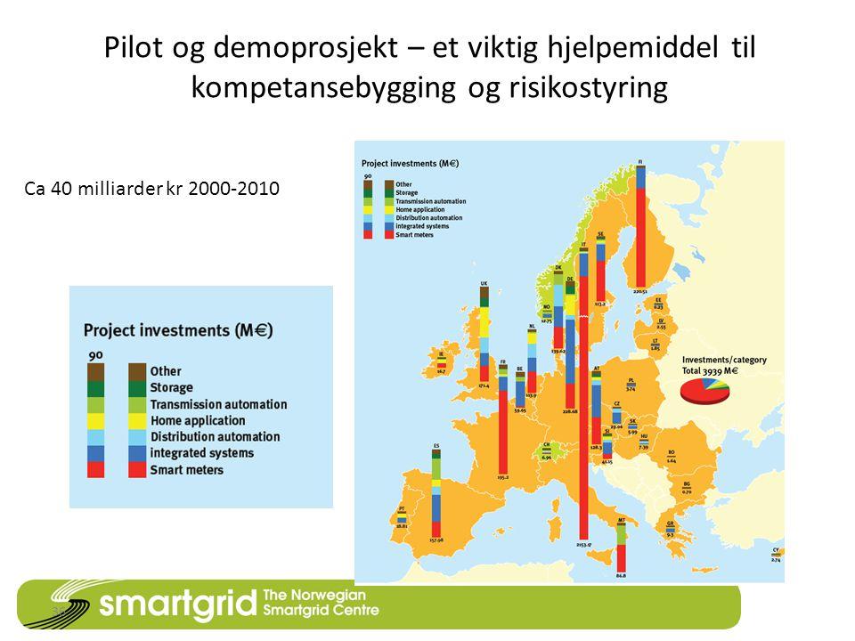 Pilot og demoprosjekt – et viktig hjelpemiddel til kompetansebygging og risikostyring 36 Ca 40 milliarder kr 2000-2010