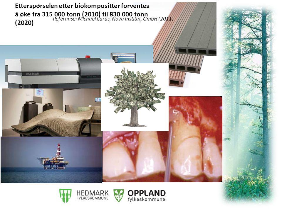 Etterspørselen etter biokompositter forventes å øke fra 315 000 tonn (2010) til 830 000 tonn (2020) Referanse: Michael Carus, Nova Institut, GmbH (2011)