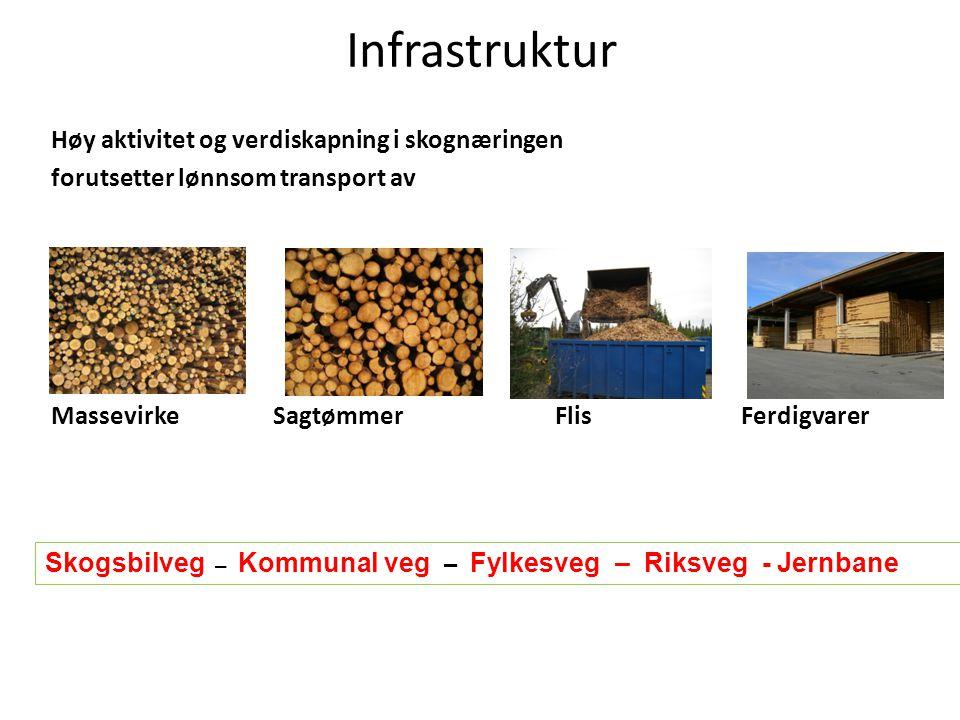 Høy aktivitet og verdiskapning i skognæringen forutsetter lønnsom transport av Massevirke Sagtømmer Flis Ferdigvarer Skogsbilveg – Kommunal veg – Fylkesveg – Riksveg - Jernbane Infrastruktur
