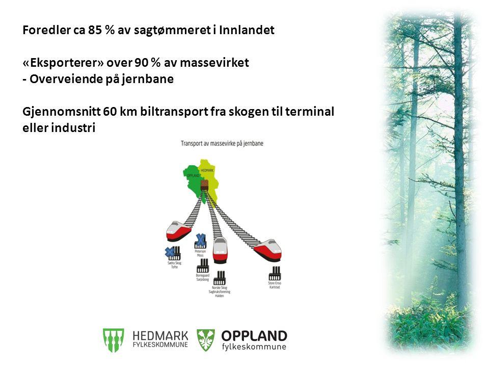 Foredler ca 85 % av sagtømmeret i Innlandet «Eksporterer» over 90 % av massevirket - Overveiende på jernbane Gjennomsnitt 60 km biltransport fra skogen til terminal eller industri