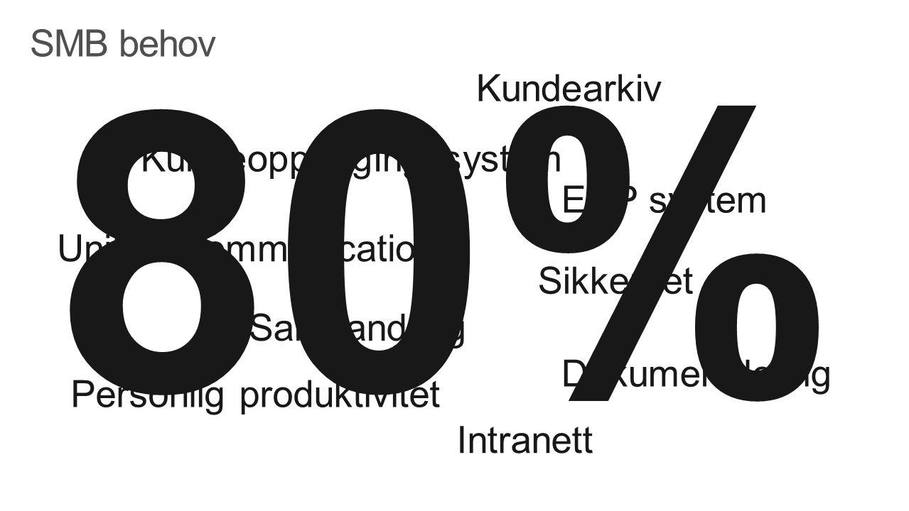 SMB behov Personlig produktivitet Samhandling Unified communication Intranett Dokumentdeling Sikkerhet ERP system Kundeoppfølgingssystem Kundearkiv 80