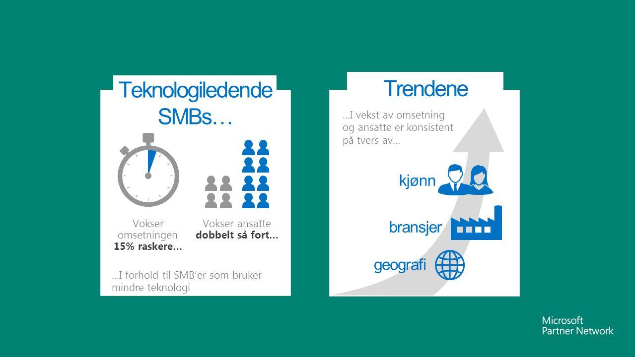 Vokser ansatte dobbelt så fort… Vokser omsetningen 15% raskere… …I forhold til SMB'er som bruker mindre teknologi …I vekst av omsetning og ansatte er