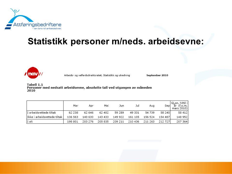 Statistikk personer m/neds. arbeidsevne: