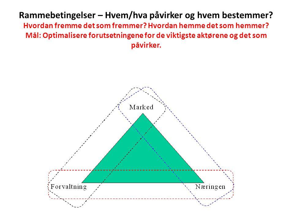 Polykultur – Prosjekt for Ryfylke – bassenget?.