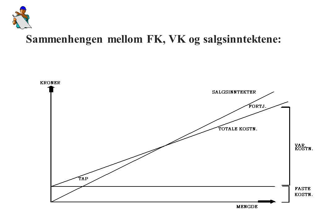 Kostnadselementene i kalkylen: u Kostnader som ikke varierer med produksjons-/salgsmengde – Husleie – Forsikring – Lønn adm.