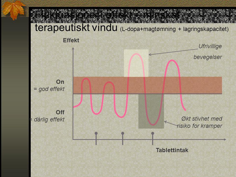 Fluktuasjoner i effekt – minskat terapeutiskt vindu (L-dopa+magtømning + lagringskapacitet) Tablettintak Effekt On = god effekt Off = dårlig effekt Uf