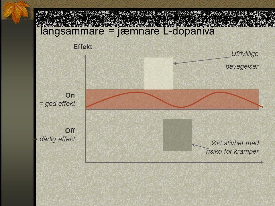 Med Comtess / Tasmar går nedbrytningen långsammare = jæmnare L-dopanivå Effekt On = god effekt Off = dårlig effekt Ufrivillige bevegelser Økt stivhet