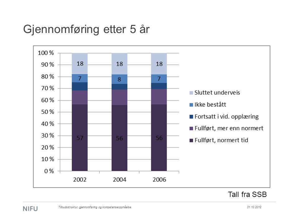 Gjennomføring etter 5 år 31.10.2012Tilbudsstruktur, gjennomføring og kompetanseoppnåelse Tall fra SSB