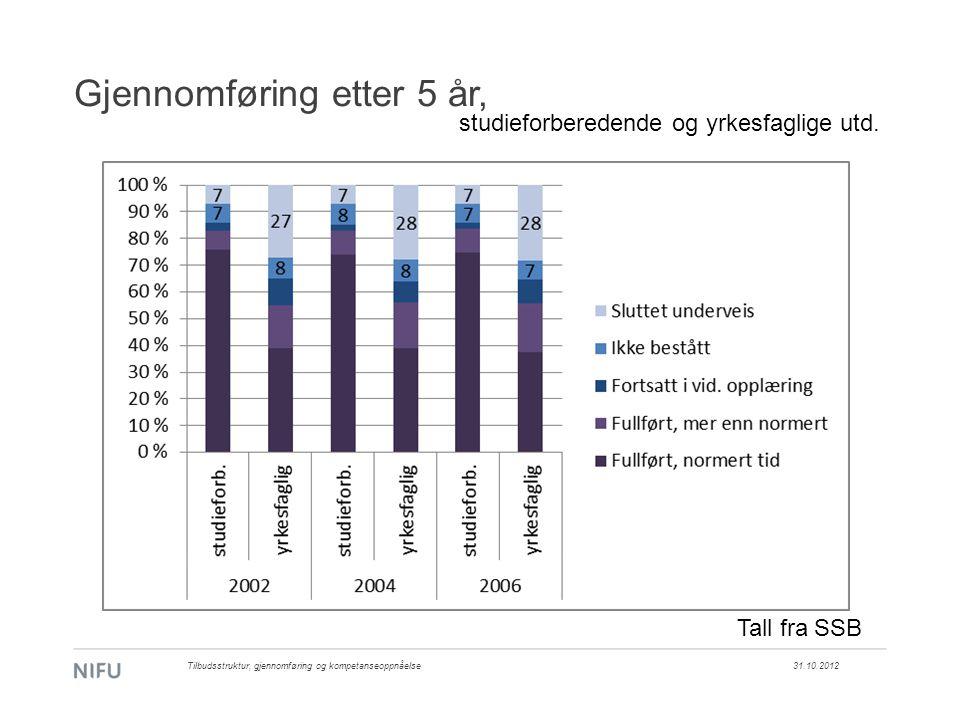 Gjennomføring etter 5 år, 31.10.2012Tilbudsstruktur, gjennomføring og kompetanseoppnåelse studieforberedende og yrkesfaglige utd. Tall fra SSB