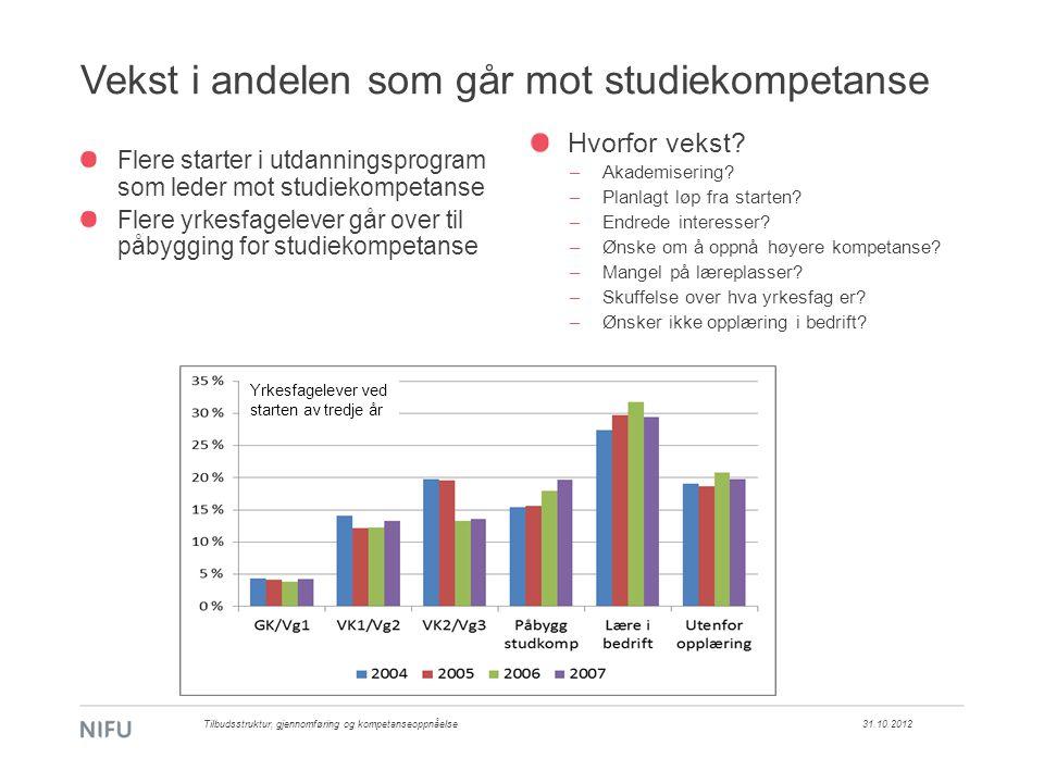 Vekst i andelen som går mot studiekompetanse 31.10.2012Tilbudsstruktur, gjennomføring og kompetanseoppnåelse Flere starter i utdanningsprogram som led