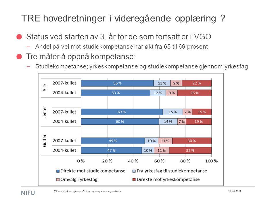 TRE hovedretninger i videregående opplæring ? 31.10.2012 Status ved starten av 3. år for de som fortsatt er i VGO –Andel på vei mot studiekompetanse h