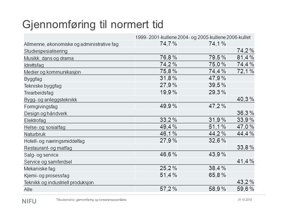 Gjennomføring til normert tid 1999- 2001-kullene2004- og 2005-kullene2006-kullet Allmenne, økonomiske og administrative fag 74,7 %74,1 % Studiespesialisering 74,2 % Musikk, dans og drama 76,8 %79,5 %81,4 % Idrettsfag 74,2 %75,0 %74,4 % Medier og kommunikasjon 75,8 %74,4 %72,1 % Byggfag 31,8 %47,9 % Tekniske byggfag 27,9 %39,5 % Trearbeidsfag 19,9 %29,3 % Bygg- og anleggsteknikk 40,3 % Formgivingsfag 49,9 %47,2 % Design og håndverk 36,3 % Elektrofag 33,2 %31,9 %33,9 % Helse- og sosialfag 49,4 %51,1 %47,0 % Naturbruk 46,1 %44,2 %44,4 % Hotell- og næringsmiddelfag 27,9 %32,6 % Restaurant- og matfag 33,8 % Salg- og service 46,6 %43,9 % Service og samferdsel 41,4 % Mekaniske fag 25,2 %38,4 % Kjemi- og prosessfag 51,4 %65,8 % Teknikk og industriell produksjon 43,2 % Alle 57,2 %58,9 %59,6 % 31.10.2012Tilbudsstruktur, gjennomføring og kompetanseoppnåelse
