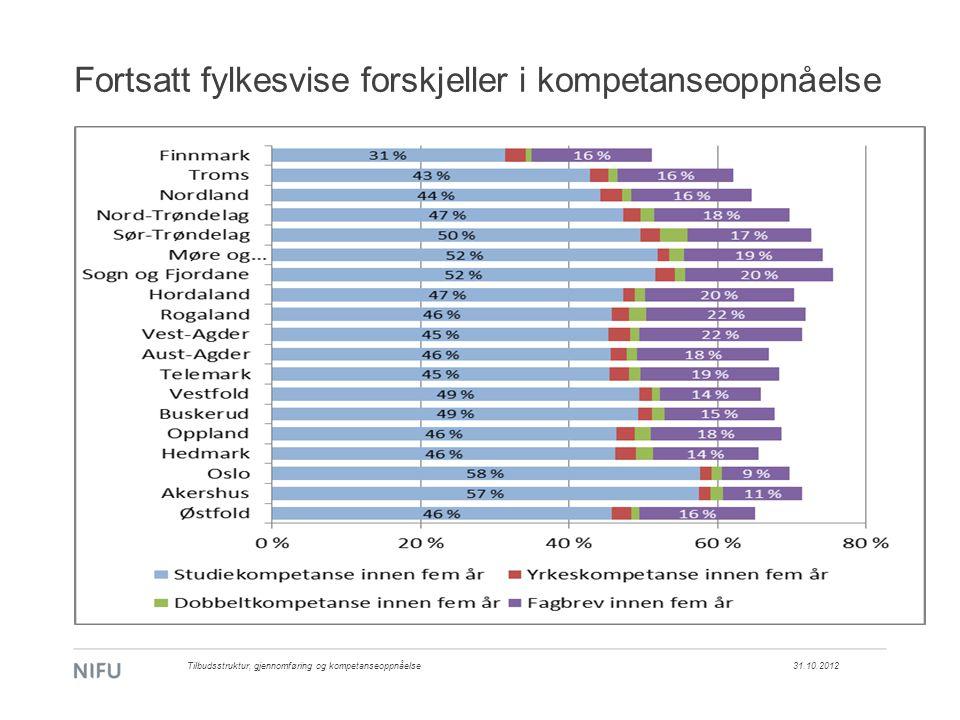 Fortsatt fylkesvise forskjeller i kompetanseoppnåelse 31.10.2012Tilbudsstruktur, gjennomføring og kompetanseoppnåelse