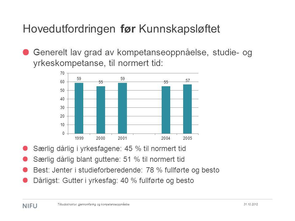 Hovedutfordringen før Kunnskapsløftet Generelt lav grad av kompetanseoppnåelse, studie- og yrkeskompetanse, til normert tid: Særlig dårlig i yrkesfagene: 45 % til normert tid Særlig dårlig blant guttene: 51 % til normert tid Best: Jenter i studieforberedende: 78 % fullførte og besto Dårligst: Gutter i yrkesfag: 40 % fullførte og besto 31.10.2012Tilbudsstruktur, gjennomføring og kompetanseoppnåelse
