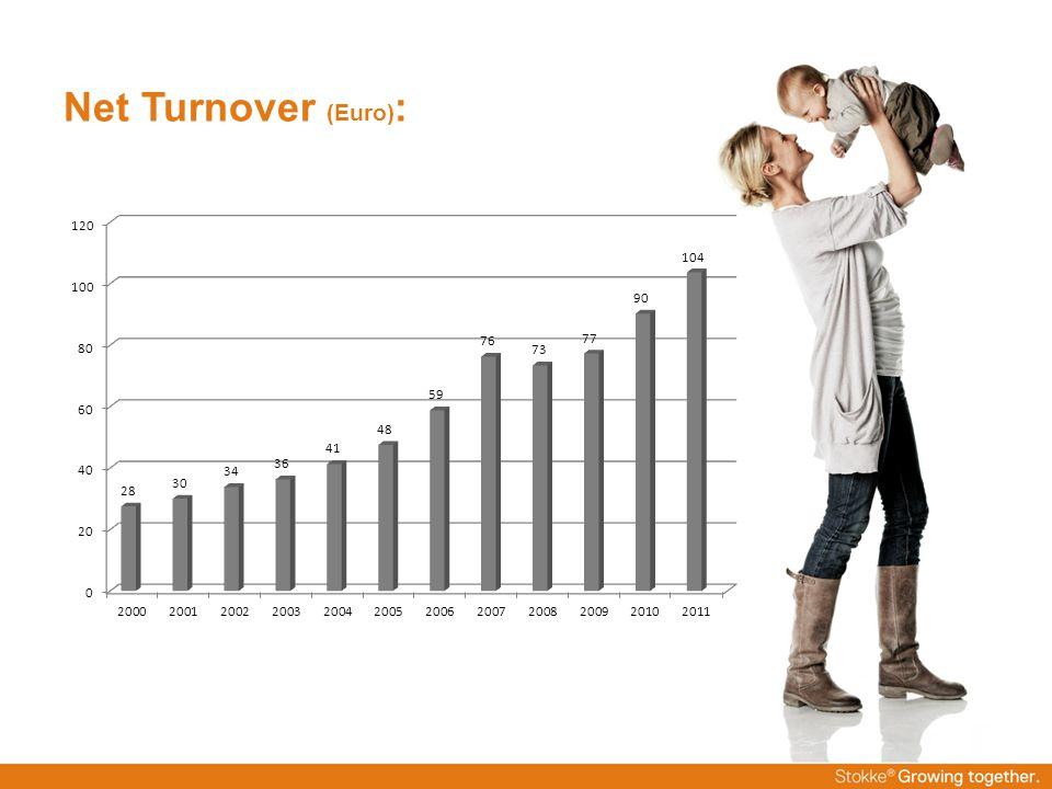 Net Turnover (Euro) :