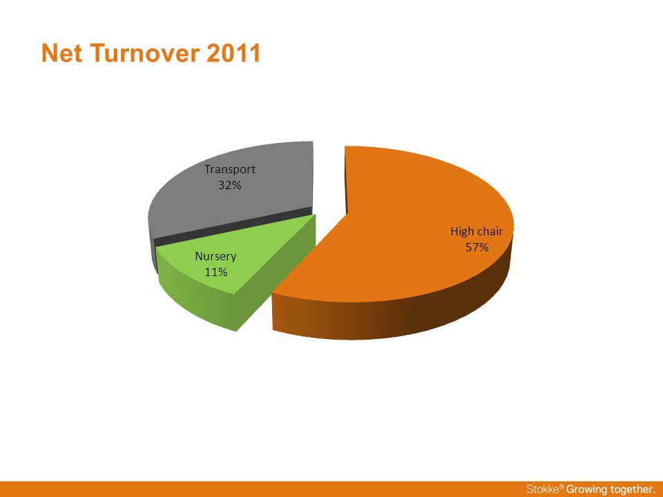 Net Turnover 2011