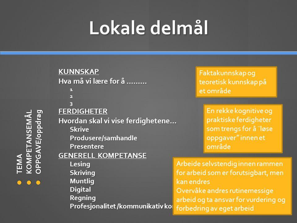 Lokale delmål  TEMA  KOMPETANSEMÅL  OPPGAVE/oppdrag KUNNSKAP Hva må vi lære for å ……… 1 2 3 FERDIGHETER Hvordan skal vi vise ferdighetene… Skrive Produsere/samhandle Presentere GENERELL KOMPETANSE Lesing Skriving Muntlig Digital Regning Profesjonalitet /kommunikativ kompetanse Faktakunnskap og teoretisk kunnskap på et område En rekke kognitive og praktiske ferdigheter som trengs for å ¨løse oppgaver innen et område Arbeide selvstendig innen rammen for arbeid som er forutsigbart, men kan endres Overvåke andres rutinemessige arbeid og ta ansvar for vurdering og forbedring av eget arbeid