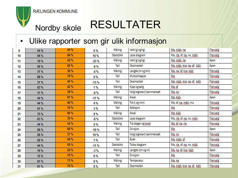 RESULTATER •Ulike rapporter som gir ulik informasjon Nordby skole