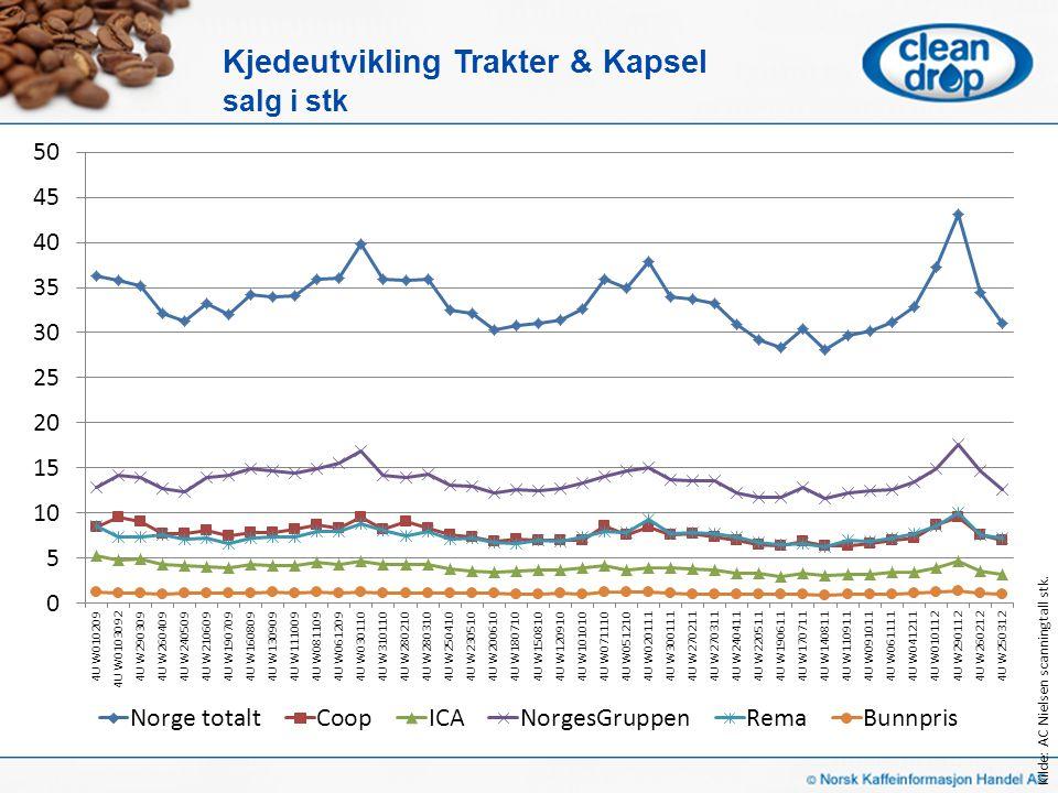 Kjedeutvikling Trakter & Kapsel salg i stk Kilde: AC Nielsen scanningtall stk.