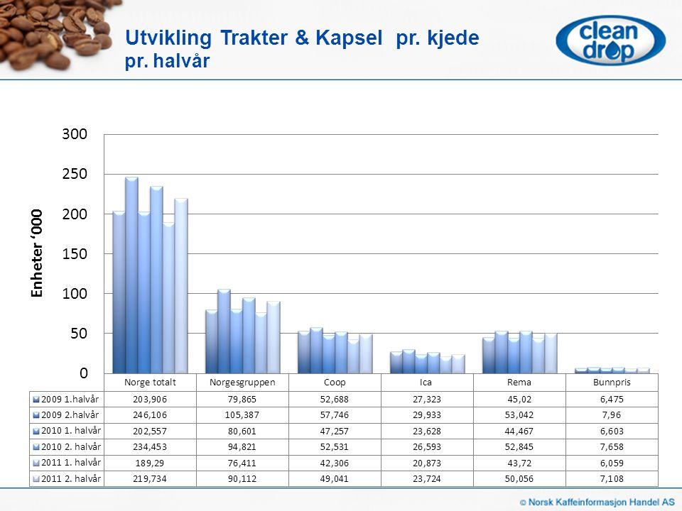 Norgesgruppen – Trakter & Kapsel