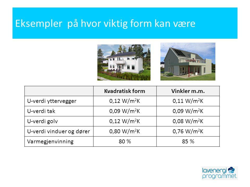 Eksempler på hvor viktig form kan være Kvadratisk formVinkler m.m. U-verdi yttervegger0,12 W/m 2 K0,11 W/m 2 K U-verdi tak0,09 W/m 2 K U-verdi golv0,1