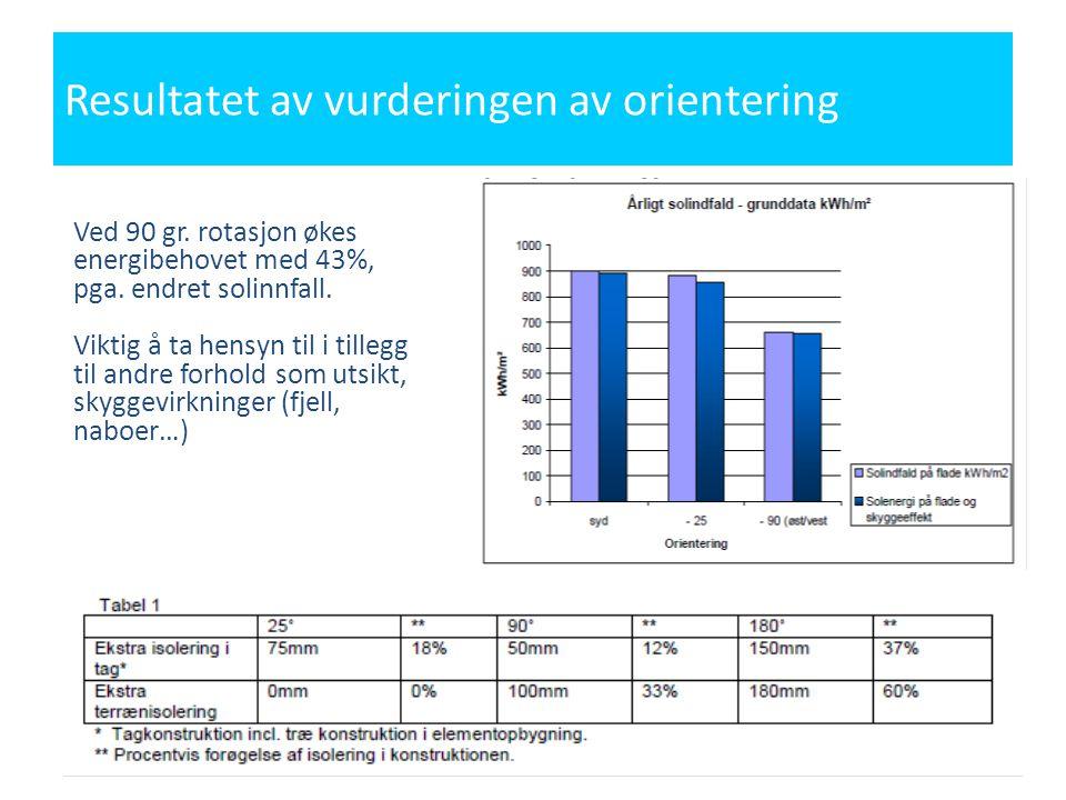 Resultatet av vurderingen av orientering Ved 90 gr. rotasjon økes energibehovet med 43%, pga. endret solinnfall. Viktig å ta hensyn til i tillegg til
