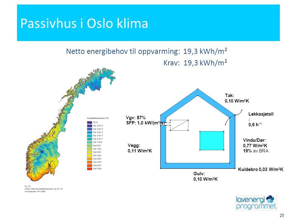 Passivhus i Oslo klima 25 Netto energibehov til oppvarming: 19,3 kWh/m² Krav: 19,3 kWh/m² Tak: 0,10 W/m 2 K Vindu/Dør: 0,77 W/m 2 K 19% av BRA Gulv: 0