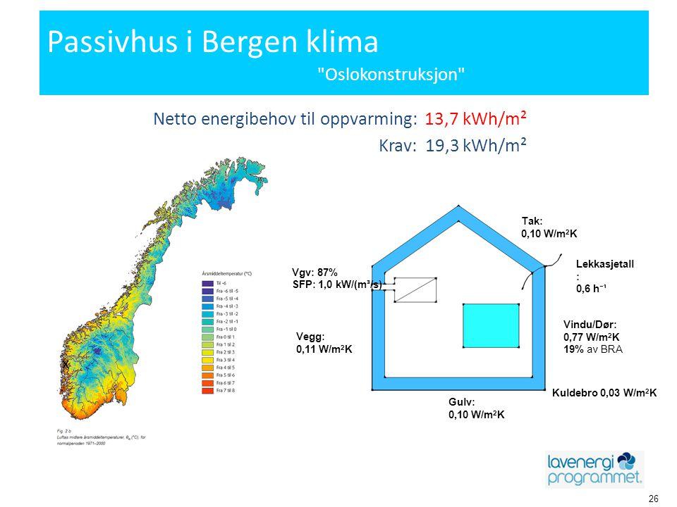 Passivhus i Bergen klima