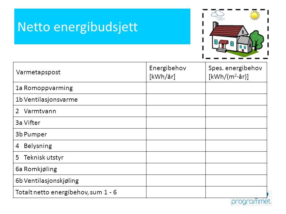 Netto energibudsjett Varmetapspost Energibehov [kWh/år] Spes. energibehov [kWh/(m 2 ·år)] 1aRomoppvarming 1bVentilasjonsvarme 2Varmtvann 3aVifter 3bPu