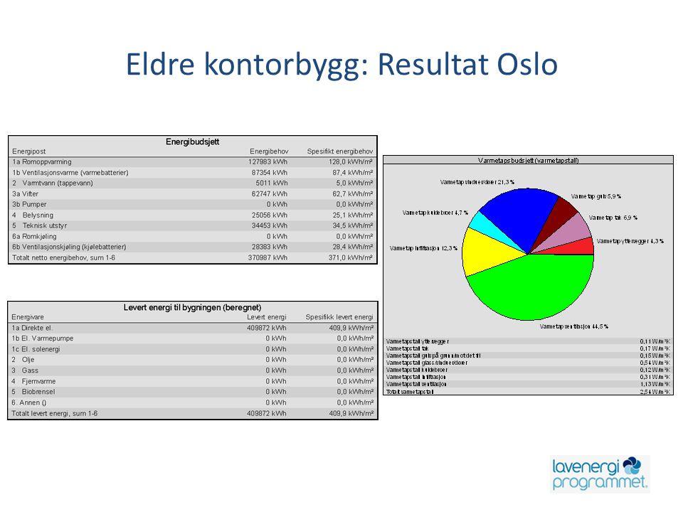 Eldre kontorbygg: Resultat Oslo