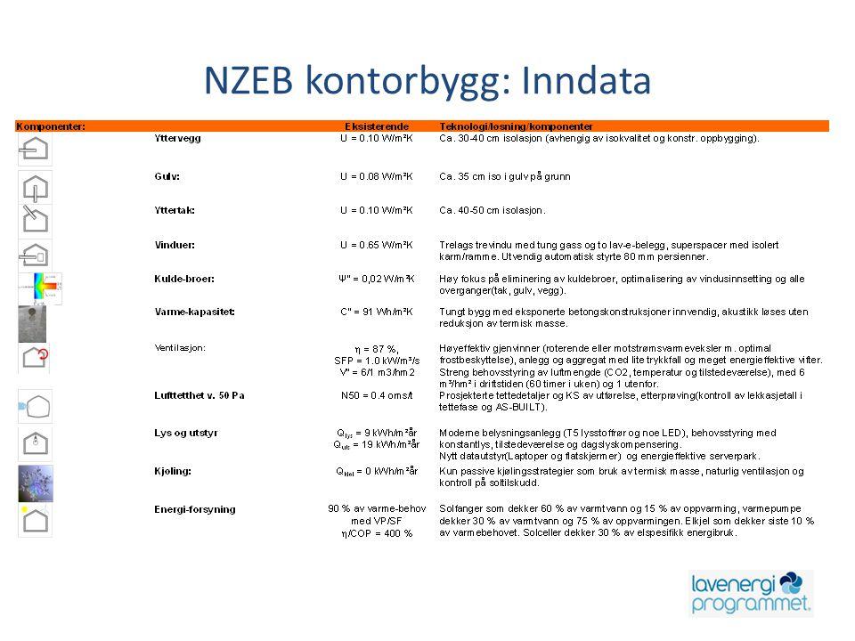 NZEB kontorbygg: Inndata