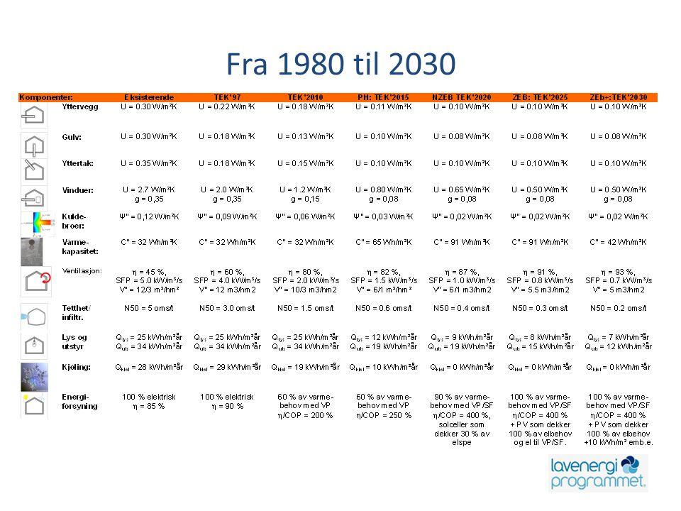 Fra 1980 til 2030