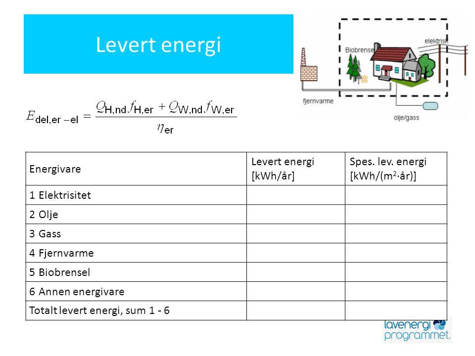 Levert energi Energivare Levert energi [kWh/år] Spes. lev. energi [kWh/(m 2 ·år)] 1Elektrisitet 2Olje 3Gass 4Fjernvarme 5Biobrensel 6Annen energivare