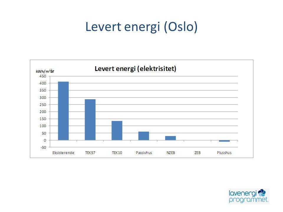Levert energi (Oslo)