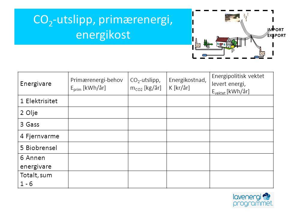 IMPORT EKSPORT VPVP CO 2 -utslipp, primærenergi, energikost Energivare Primærenergi-behov E prim [kWh/år] CO 2 -utslipp, m CO2 [kg/år] Energikostnad,