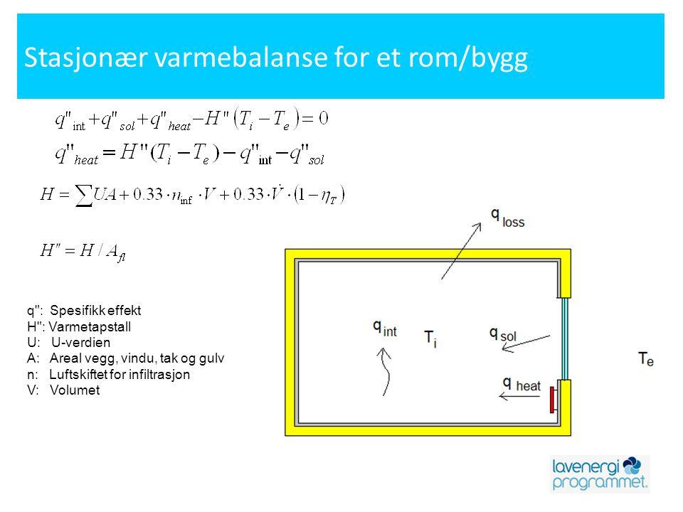 Stasjonær varmebalanse for et rom/bygg q