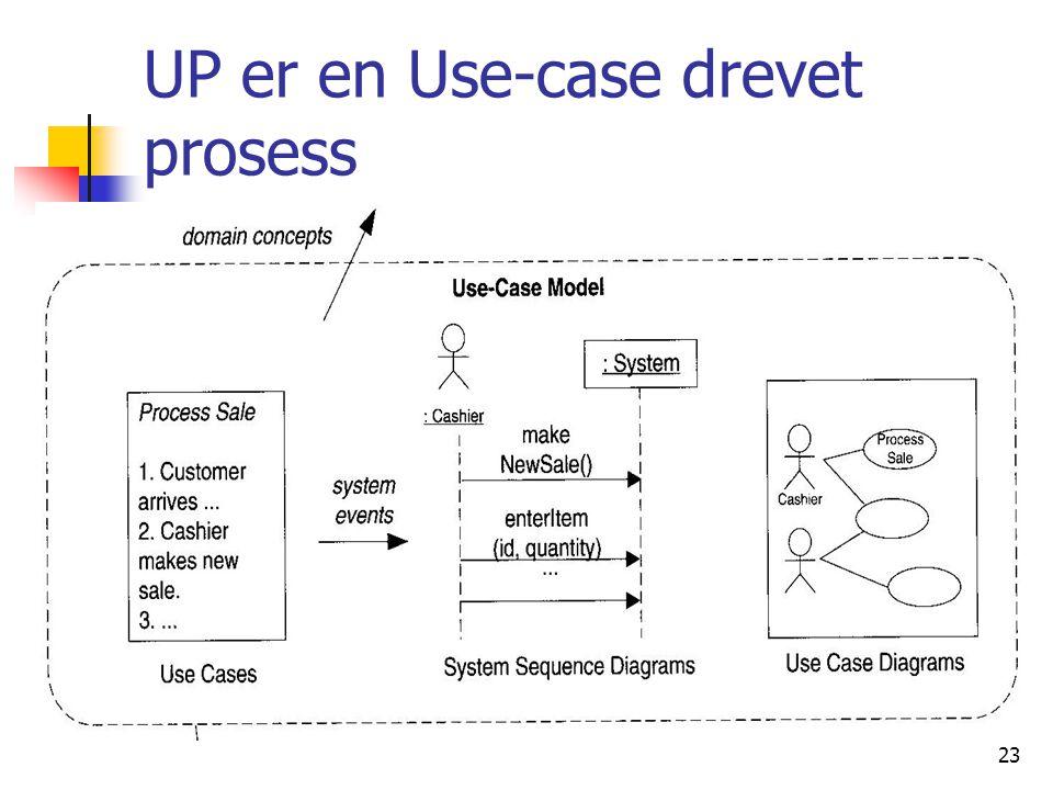 23 UP er en Use-case drevet prosess