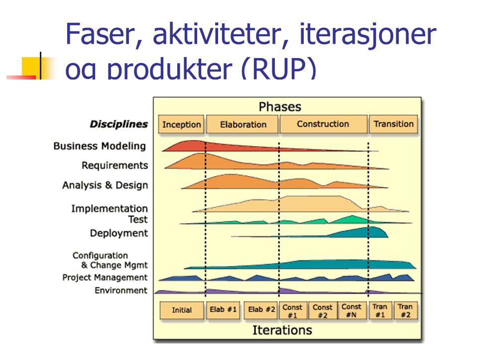 4 Faser, aktiviteter, iterasjoner og produkter (RUP)