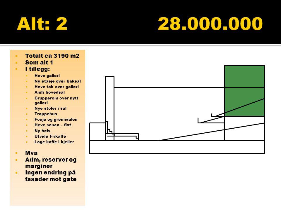  Utnytte maks reguleringsplan  Kirkesal som alt 2  Rive alt langs gata  Pris 62.390' eller salg av 1400 m2  Mva  Adm, reserver og marginer