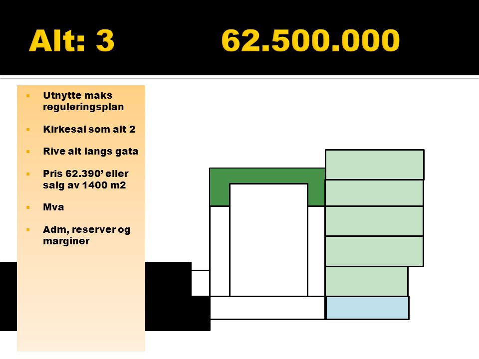  Bygge 3500m2  Moderne standard  Inkl mva, adm, marginer og reserver 105.000.000  Minus salg av kirkens eiendom i Tollbodgata  Mva fradrag  Tilskudd til bygging av kirkebygg er ikke medtatt  Sambruk gir inntekter og kostnader  Summa summarum er alt.