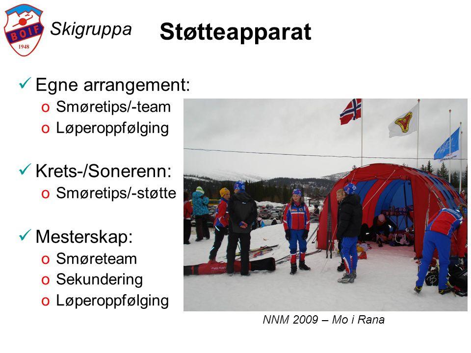 Skigruppa Støtteapparat  Egne arrangement: oSmøretips/-team oLøperoppfølging  Krets-/Sonerenn: oSmøretips/-støtte  Mesterskap: oSmøreteam oSekunder