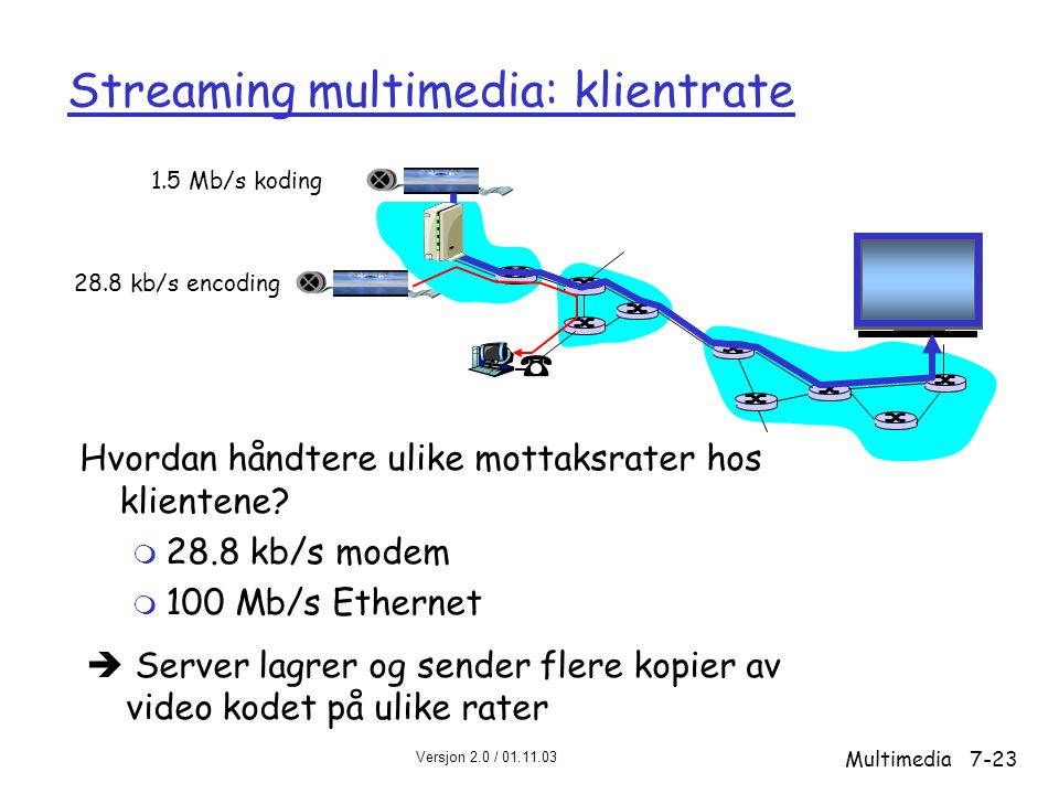 Versjon 2.0 / 01.11.03 Multimedia7-23 Streaming multimedia: klientrate Hvordan håndtere ulike mottaksrater hos klientene.
