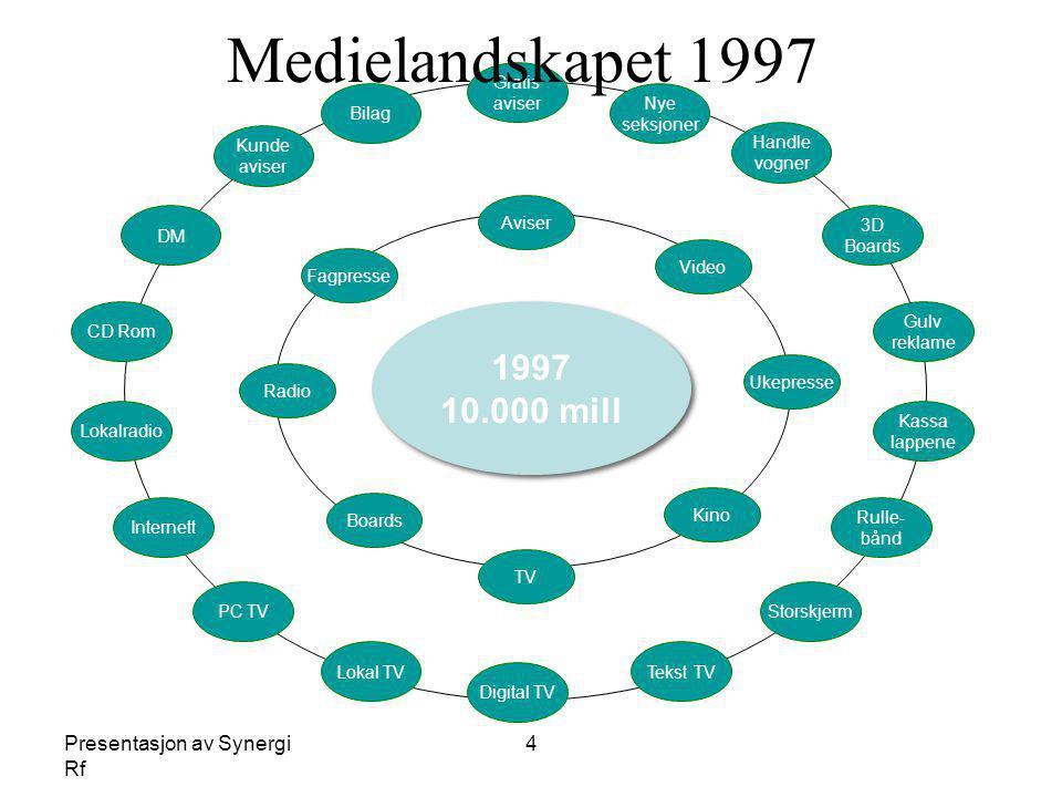 Presentasjon av Synergi Rf 4 1997 10.000 mill 1997 10.000 mill Aviser Ukepresse TV Radio Kino Boards Video Fagpresse Gratis aviser Nye seksjoner Handl