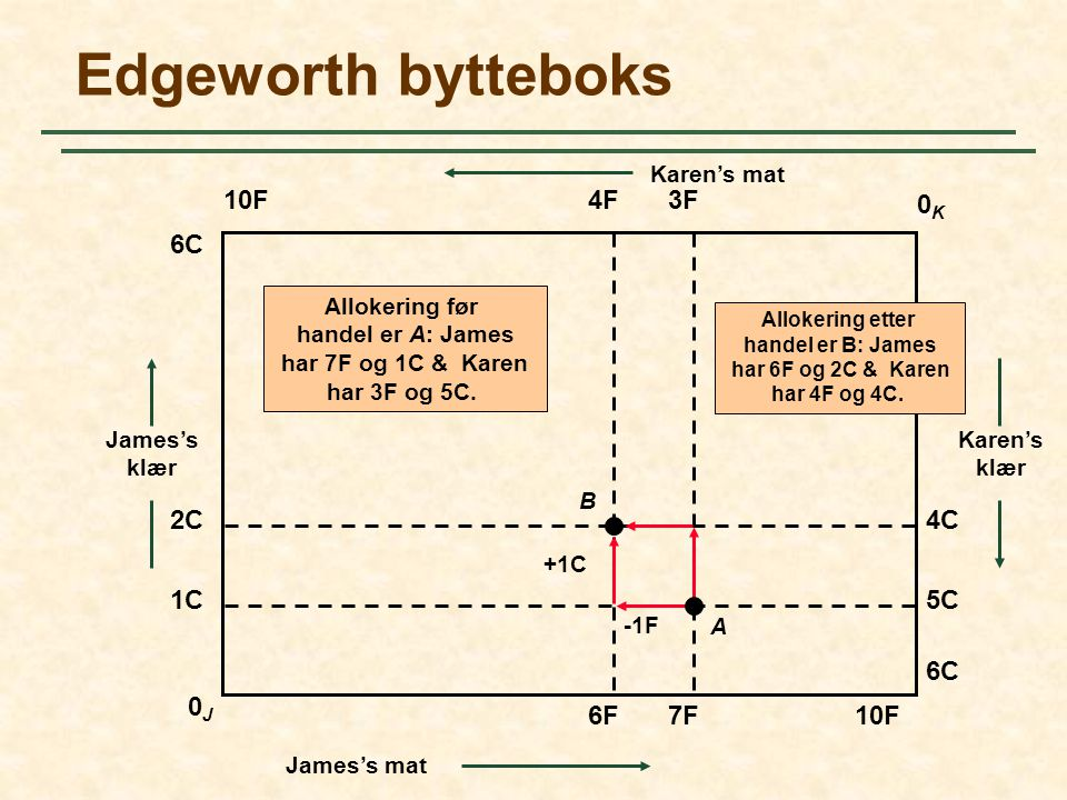 Edgeworth bytteboks 10F 0K0K 0J0J 6C 10F 6C James's klær Karen's klær Karen's mat James's mat 2C 1C5C 4C 4F3F 7F6F +1C -1F Allokering etter handel er