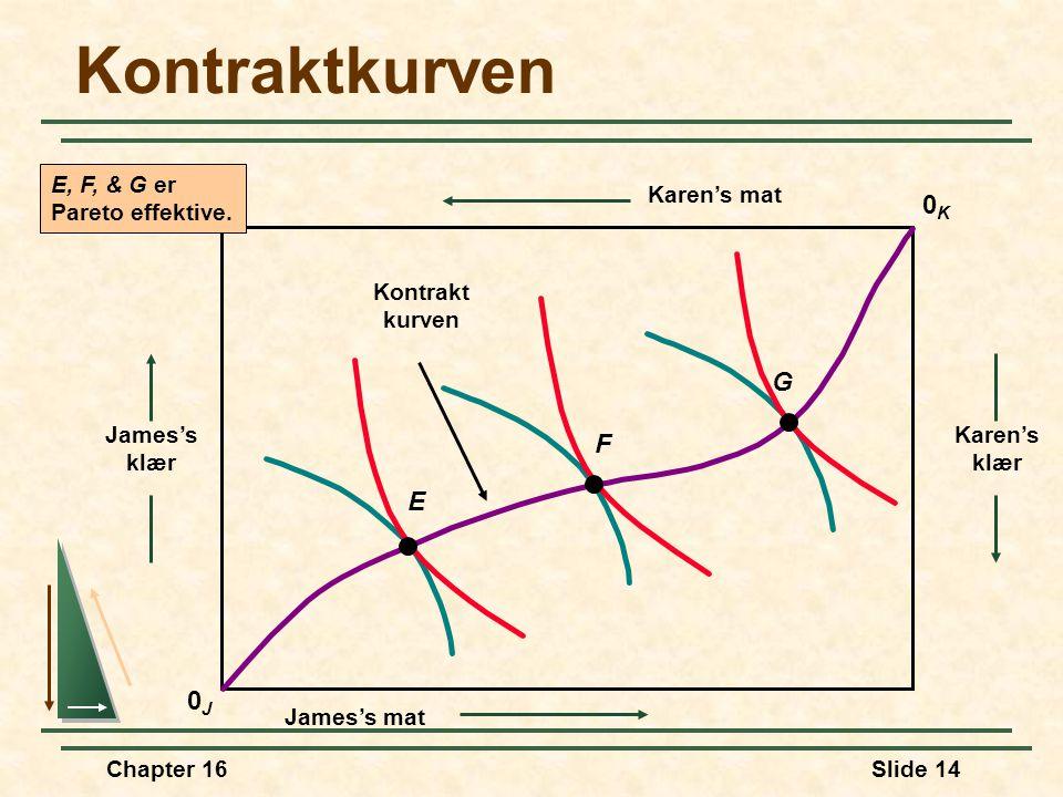 Chapter 16Slide 14 Kontraktkurven 0J0J James's klær Karen's klær 0K0K Karen's mat James's mat E F G Kontrakt kurven E, F, & G er Pareto effektive.