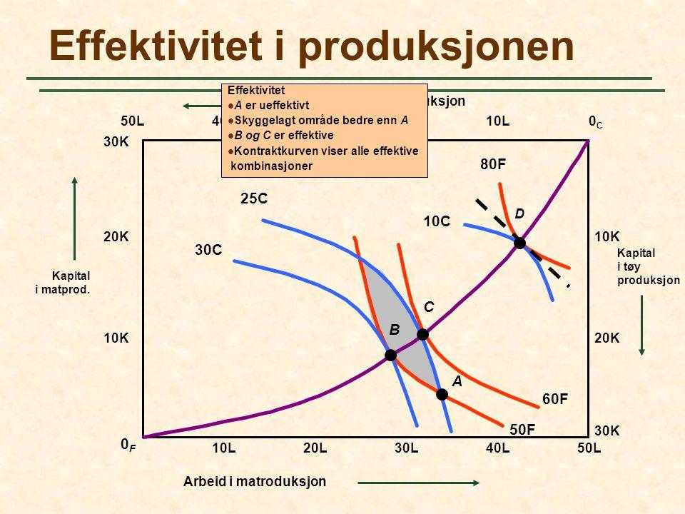 60F 50F 40L30L Arbeid i tøy produksjon Effektivitet i produksjonen 50L0C0C 0F0F 30K Kapital i tøy produksjon 20L10L 20K 10K 10L20L30L40L50L Kapital i