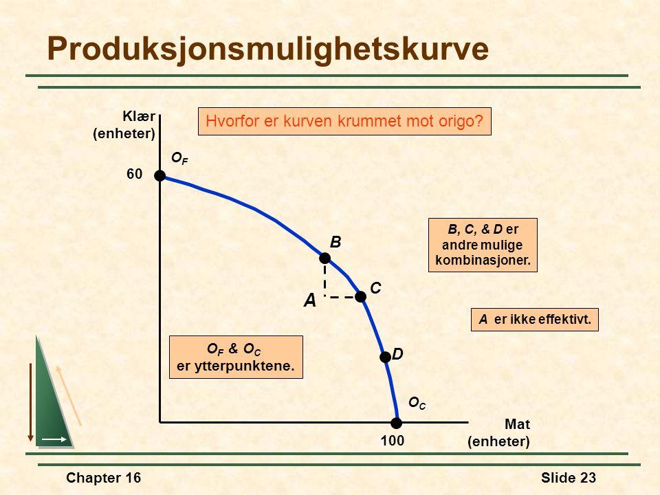 Chapter 16Slide 23 Produksjonsmulighetskurve Mat (enheter) Klær (enheter) O F & O C er ytterpunktene. Hvorfor er kurven krummet mot origo? B, C, & D e