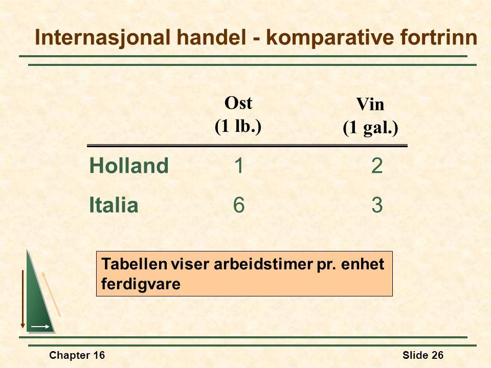 Chapter 16Slide 26 Internasjonal handel - komparative fortrinn Holland12 Italia63 Ost (1 lb.) Vin (1 gal.) Tabellen viser arbeidstimer pr. enhet ferdi
