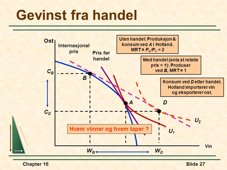 Chapter 16Slide 27 Pris før handel U1U1 Gevinst fra handel Vin Ost A Uten handel: Produksjon & konsum ved A i Holland. MRT = P w /P C = 2 Internasjona
